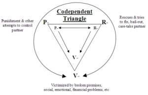 codependencytriangle