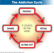sexaddictioncycle