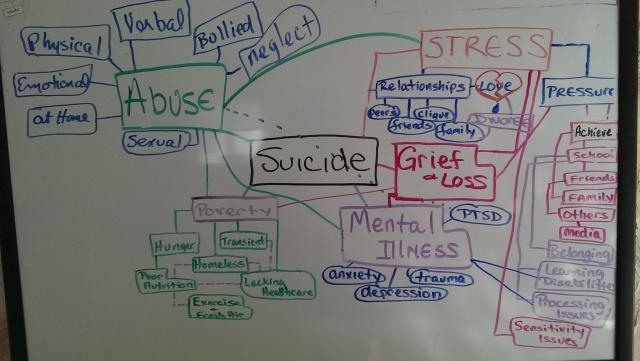 SuicideMindmap