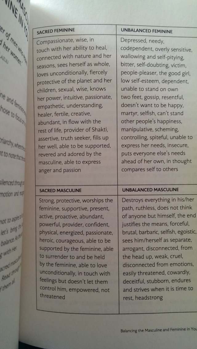 "Comparison of the Masculine/Feminine, Divine/Imbalanced from ""Rise Sister Rise"" by Rebecca Campbell"